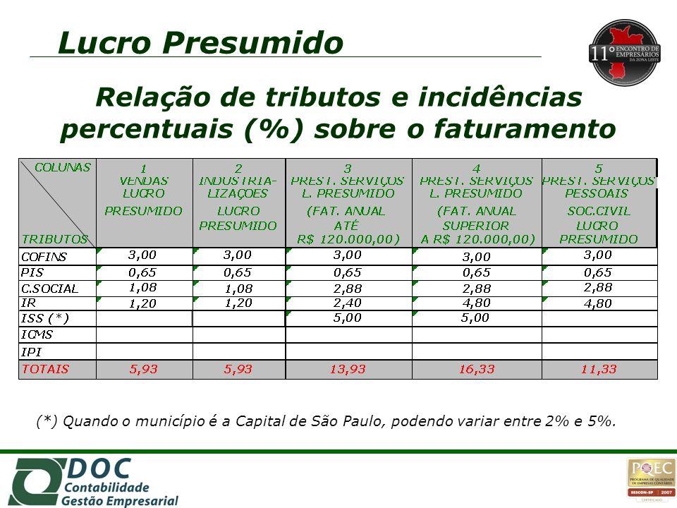 Relação de tributos e incidências percentuais (%) sobre o faturamento