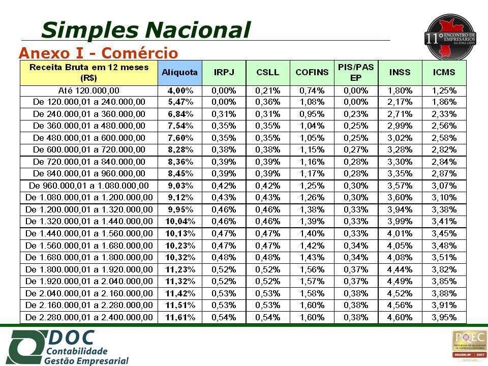 Simples Nacional Anexo I - Comércio
