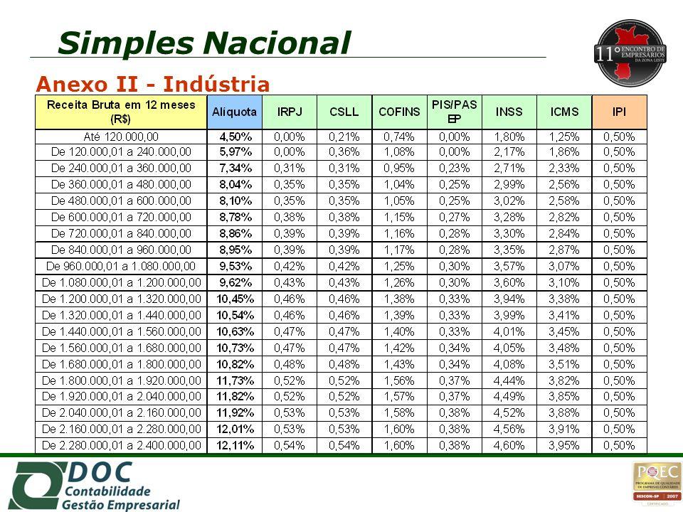 Simples Nacional Anexo II - Indústria