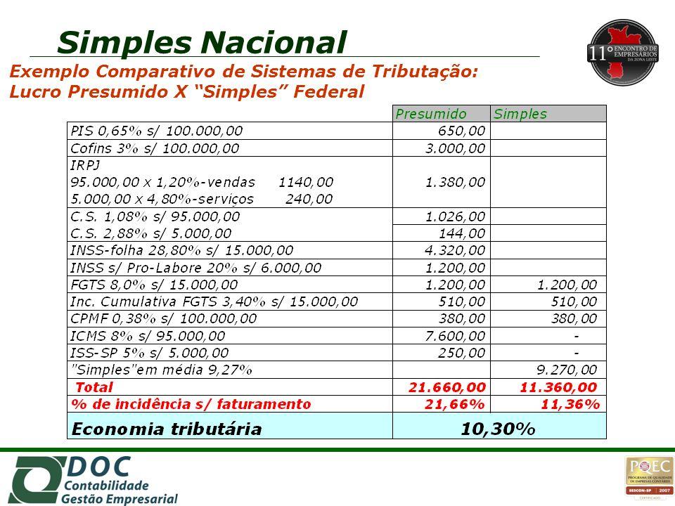 Simples Nacional 1o. 1o.