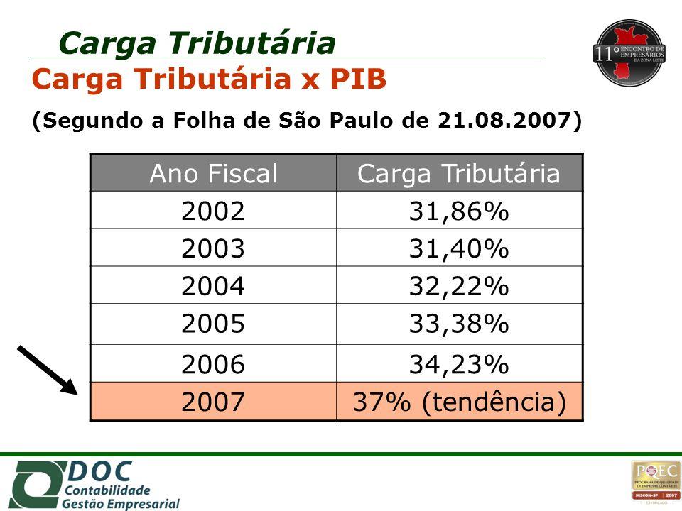 Carga Tributária Carga Tributária x PIB Ano Fiscal Carga Tributária