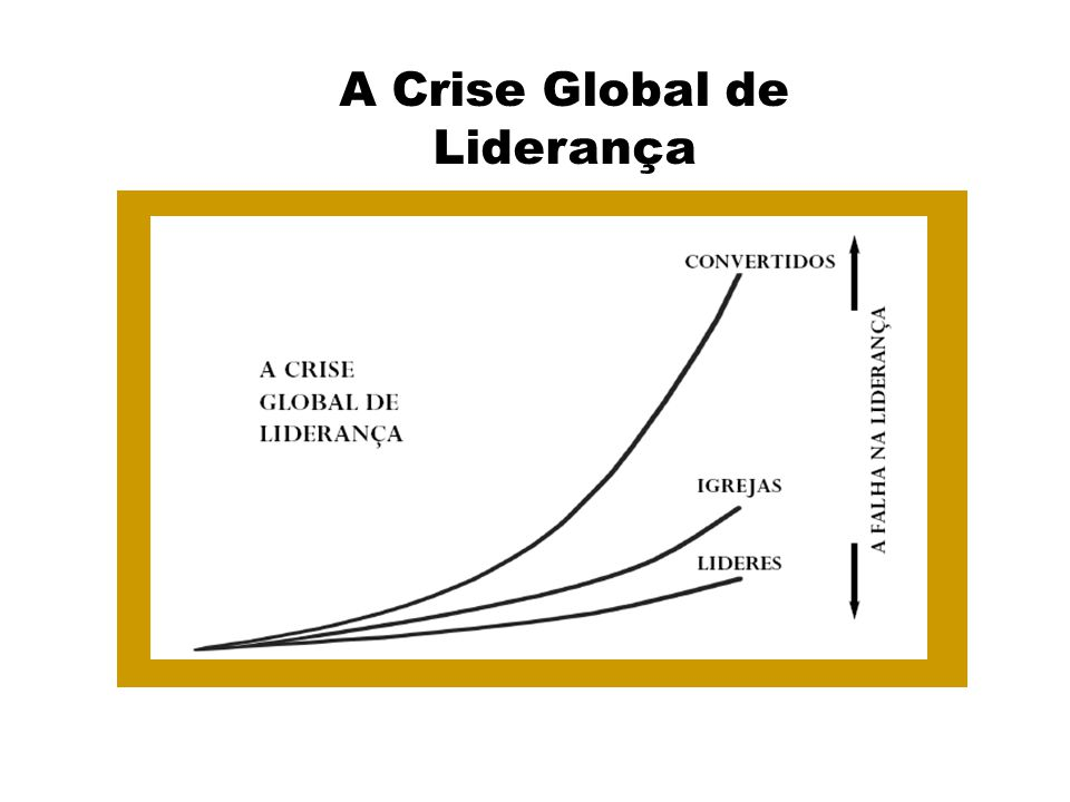 A Crise Global de Liderança