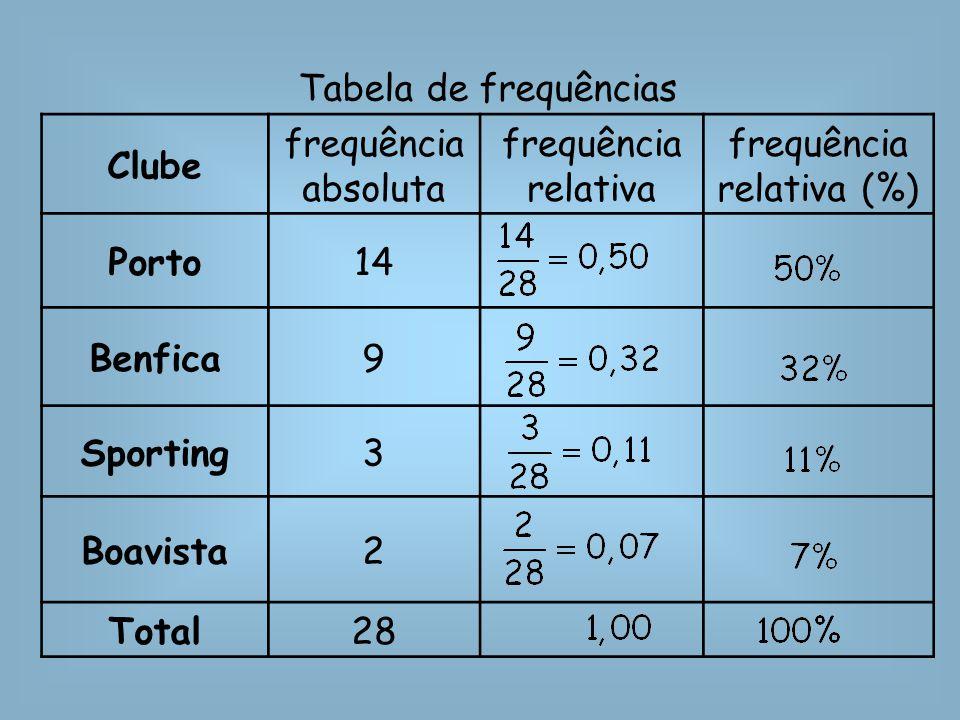 frequência relativa (%)