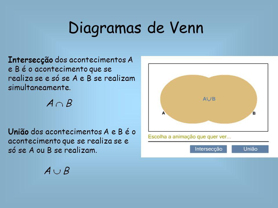 Diagramas de Venn Intersecção dos acontecimentos A e B é o acontecimento que se realiza se e só se A e B se realizam simultaneamente.