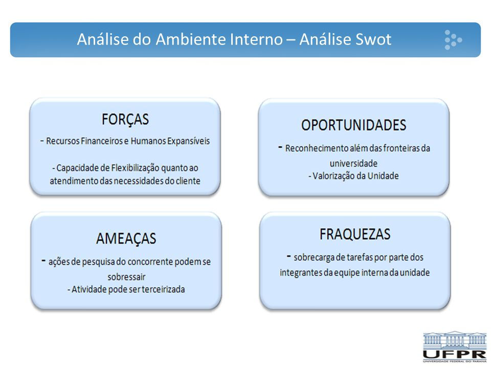 Análise do Ambiente Interno – Análise Swot