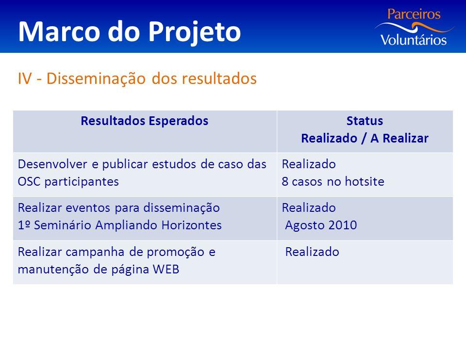 Marco do Projeto IV - Disseminação dos resultados Resultados Esperados