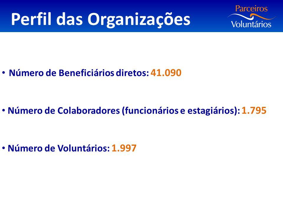 Perfil das Organizações