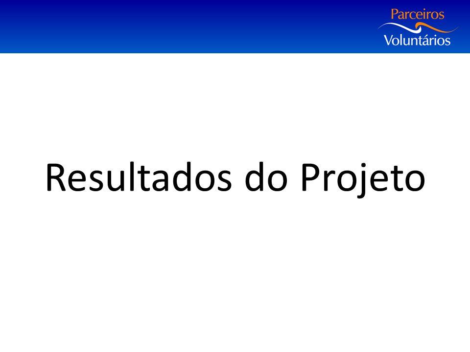 Resultados do Projeto