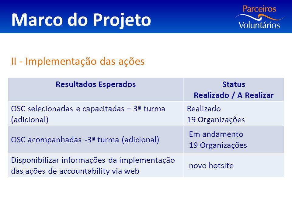 Marco do Projeto II - Implementação das ações Resultados Esperados