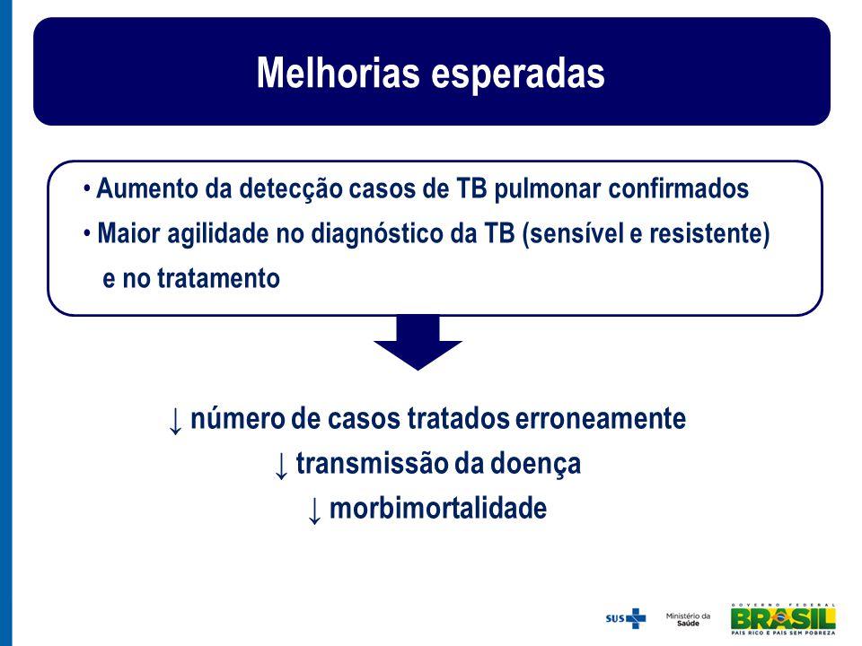 ↓ número de casos tratados erroneamente ↓ transmissão da doença