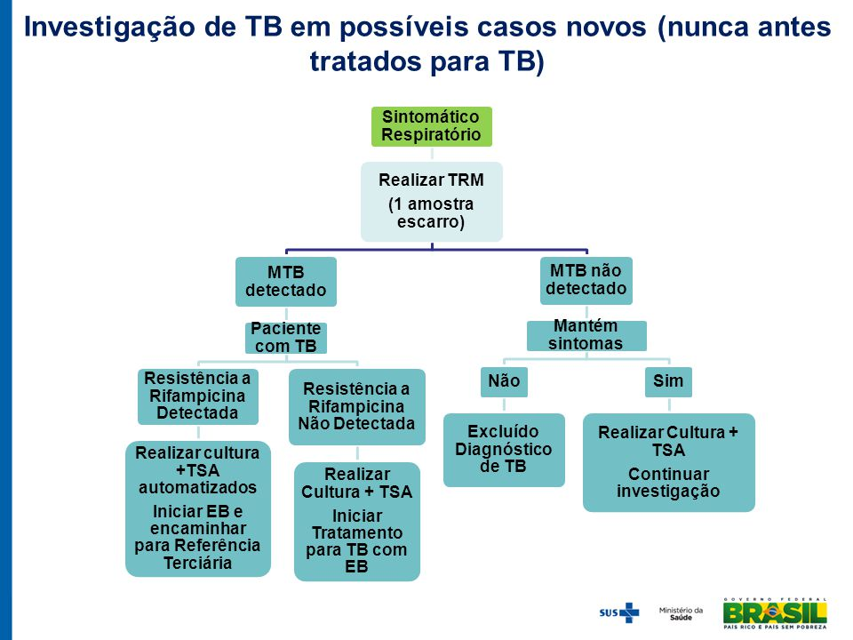 Investigação de TB em possíveis casos novos (nunca antes tratados para TB)