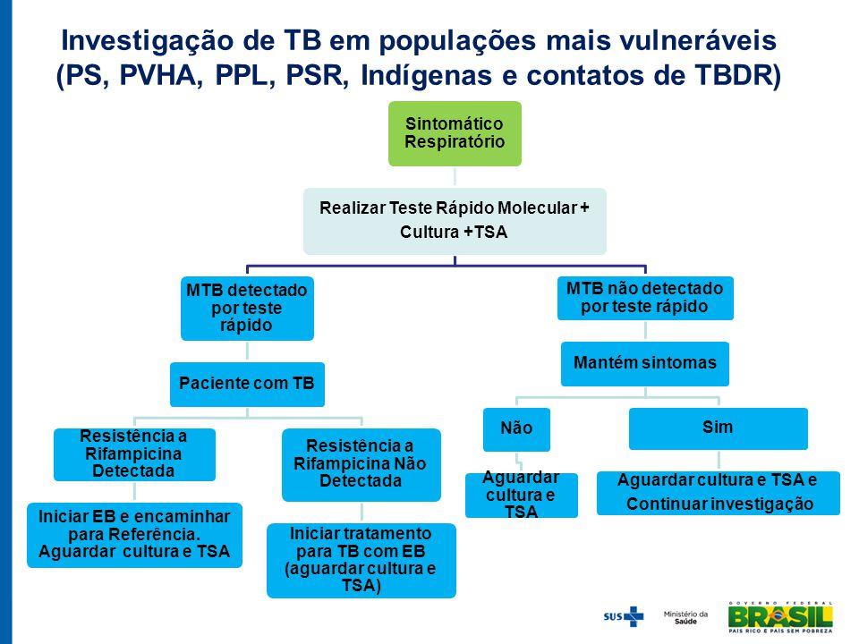 Investigação de TB em populações mais vulneráveis (PS, PVHA, PPL, PSR, Indígenas e contatos de TBDR)