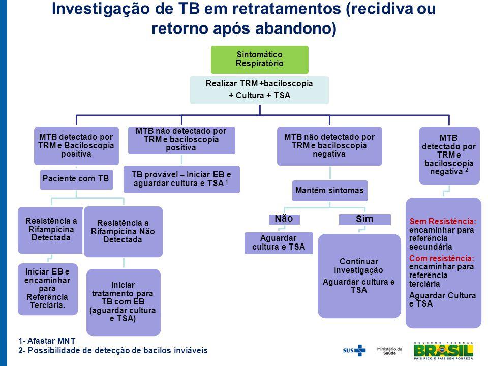 Investigação de TB em retratamentos (recidiva ou retorno após abandono)