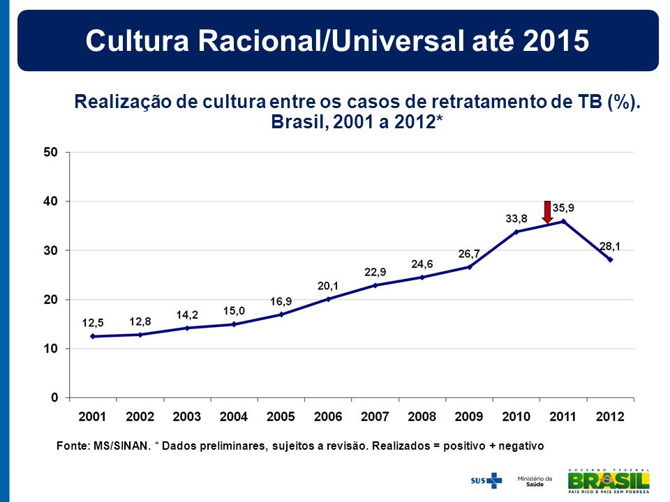 Cultura Racional/Universal até 2015