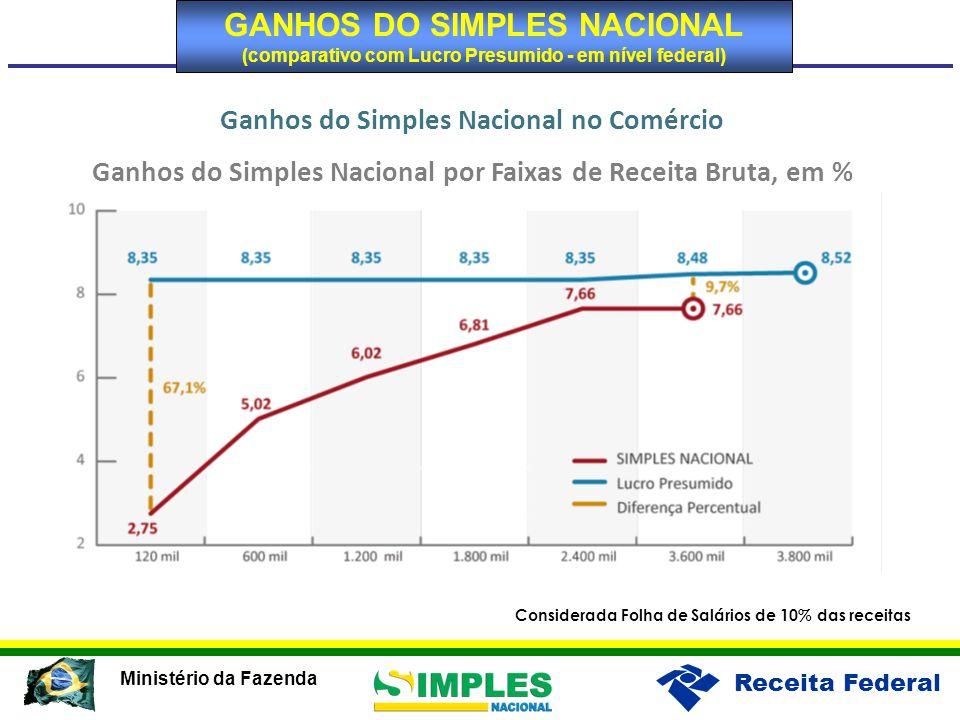 GANHOS DO SIMPLES NACIONAL