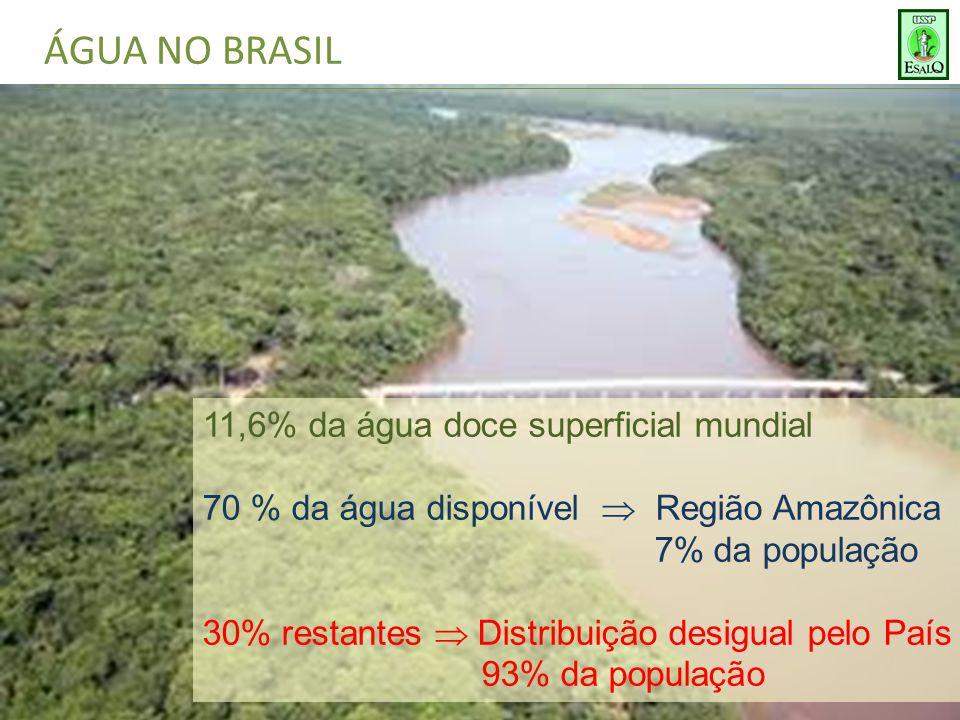 ÁGUA NO BRASIL 11,6% da água doce superficial mundial