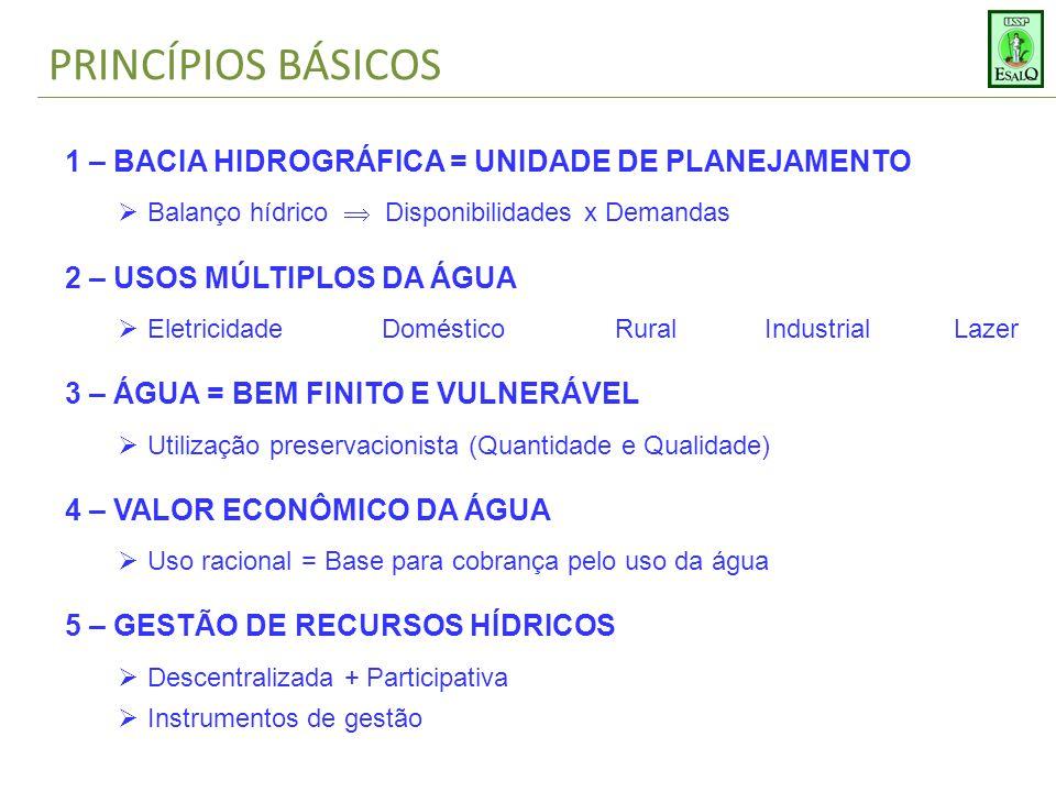PRINCÍPIOS BÁSICOS 1 – BACIA HIDROGRÁFICA = UNIDADE DE PLANEJAMENTO