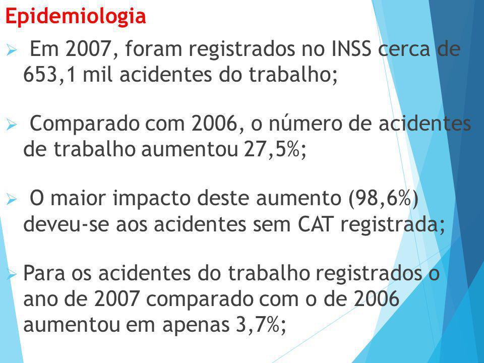 Epidemiologia Em 2007, foram registrados no INSS cerca de 653,1 mil acidentes do trabalho;