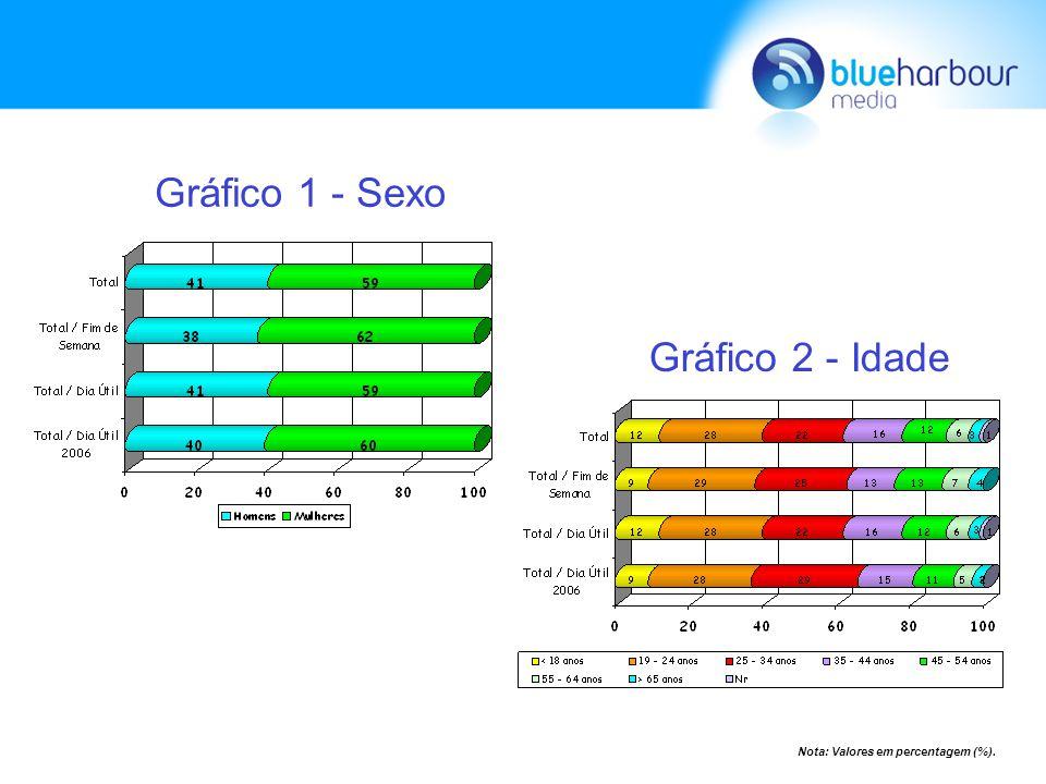 Gráfico 3 - Status Gráfico 4 - Instrução Gráfico 5 - Profissão
