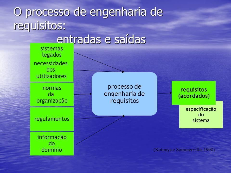 O processo de engenharia de requisitos: entradas e saídas