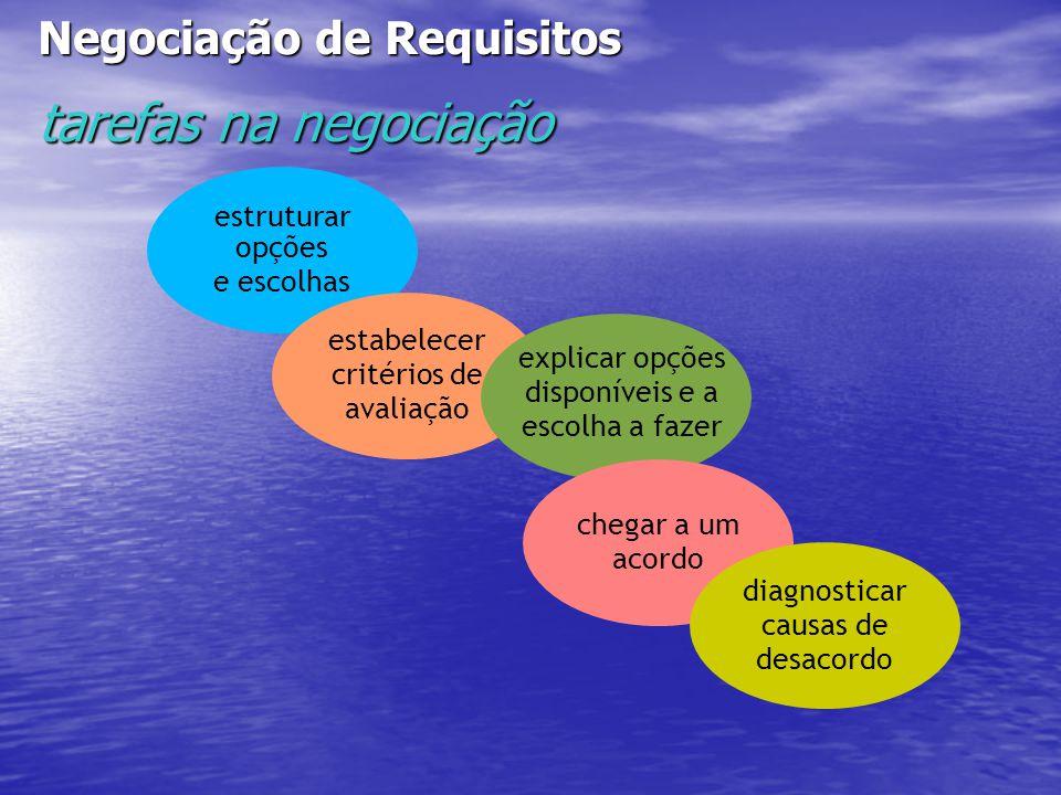 Negociação de Requisitos tarefas na negociação