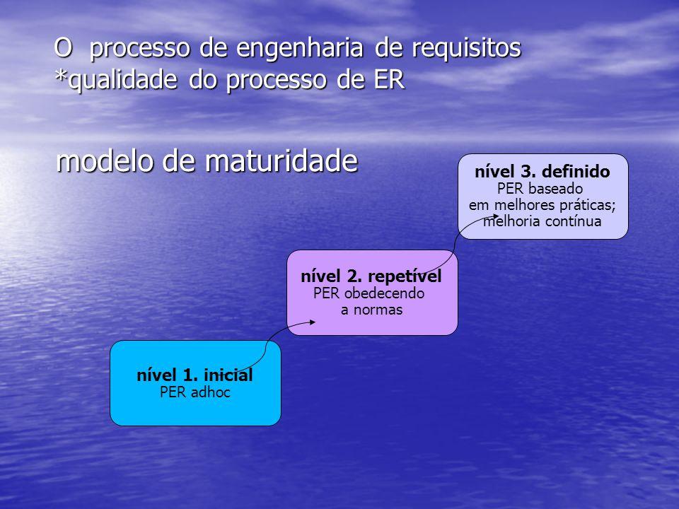 O processo de engenharia de requisitos *qualidade do processo de ER