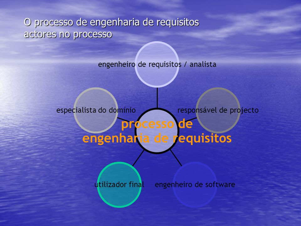 O processo de engenharia de requisitos actores no processo
