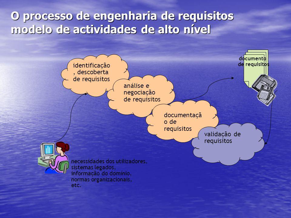 O processo de engenharia de requisitos modelo de actividades de alto nível