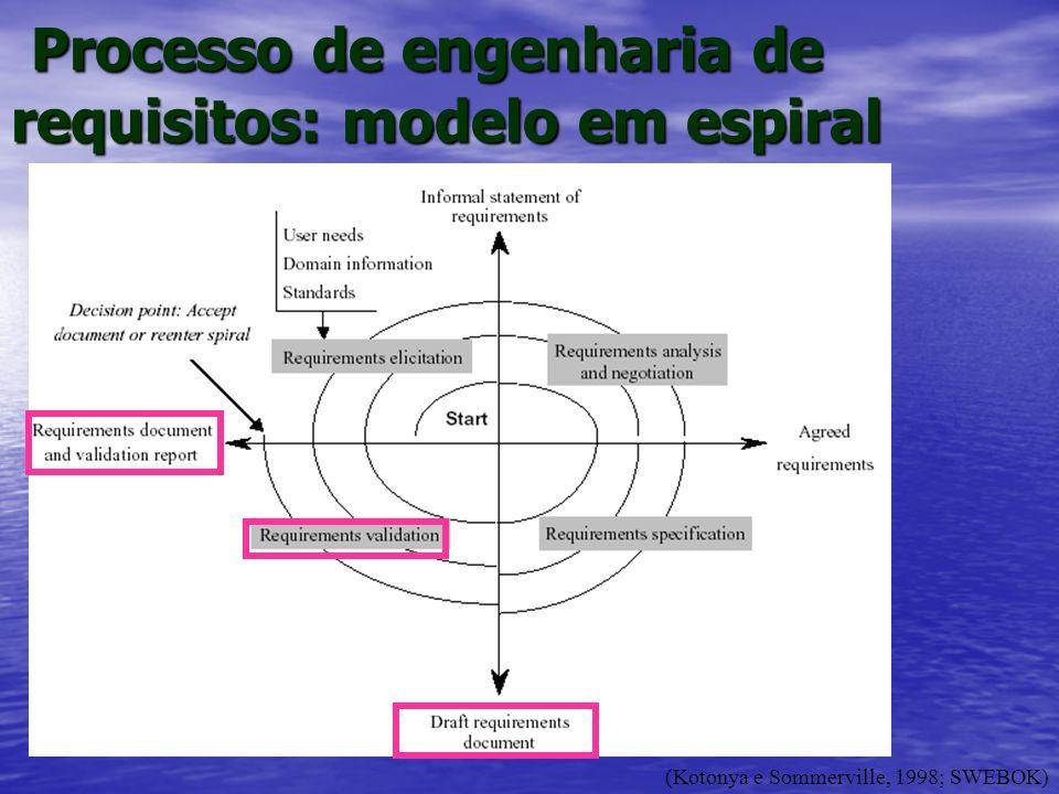 Processo de engenharia de requisitos: modelo em espiral