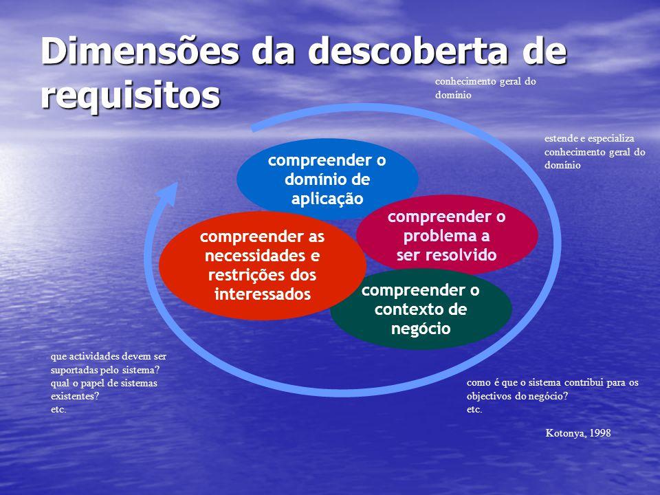 Dimensões da descoberta de requisitos