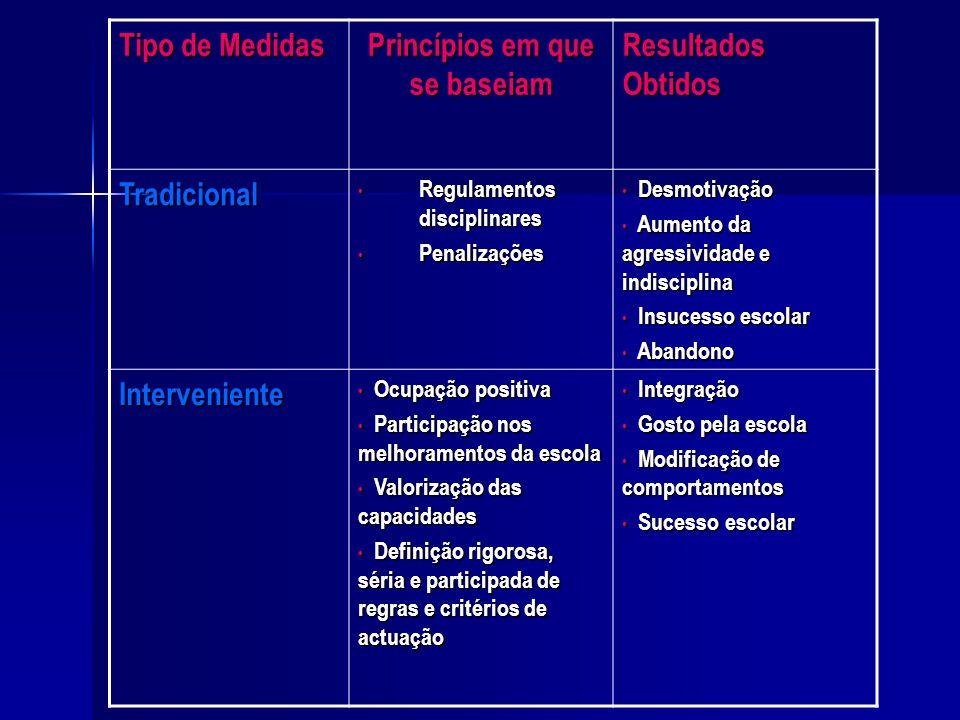 Princípios em que se baseiam