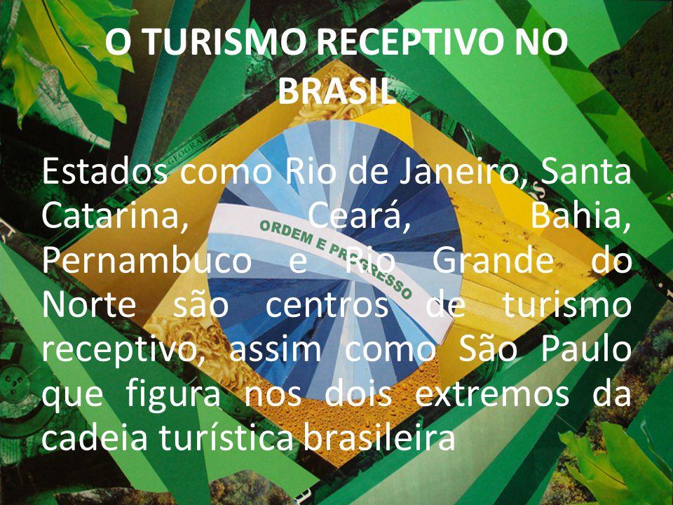 O TURISMO RECEPTIVO NO BRASIL