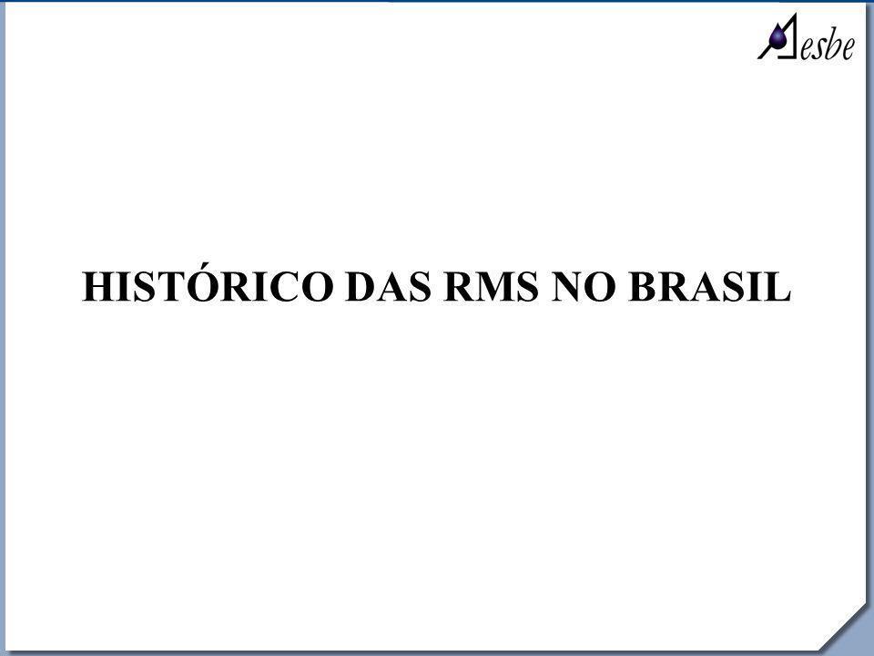 HISTÓRICO DAS RMS NO BRASIL