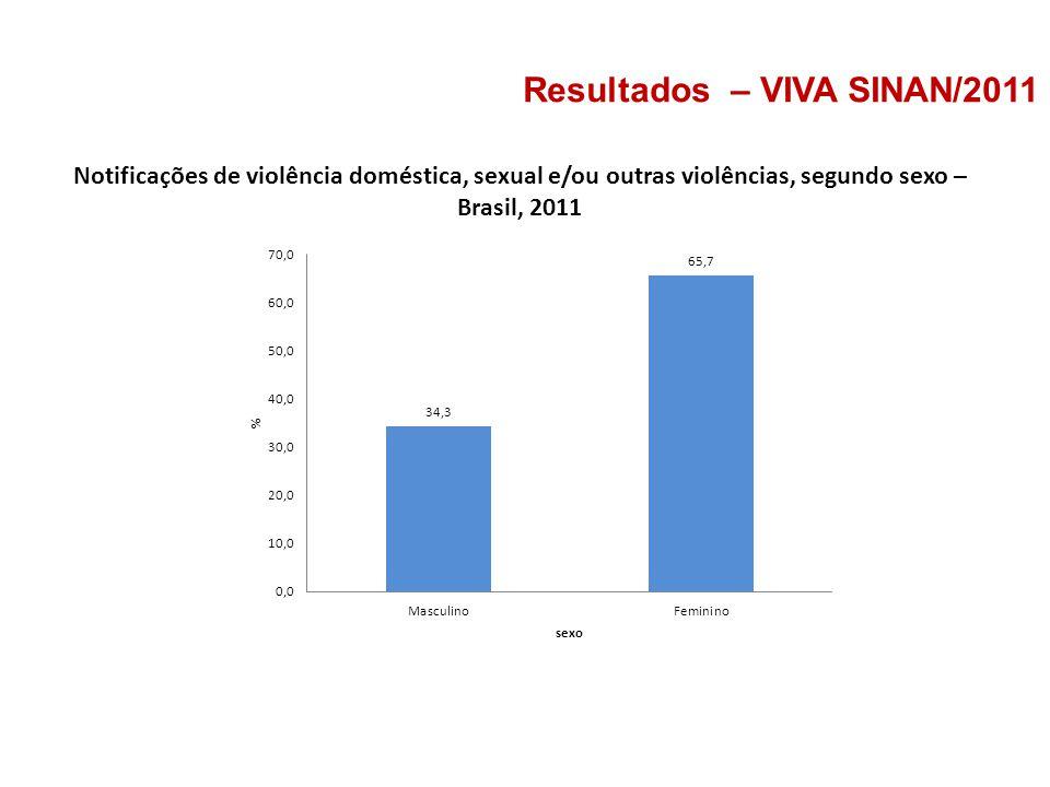 Resultados – VIVA SINAN/2011