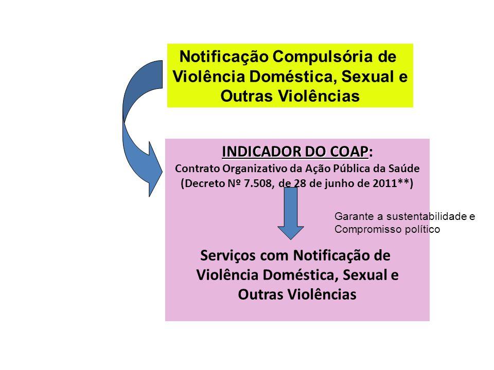 Notificação Compulsória de Violência Doméstica, Sexual e
