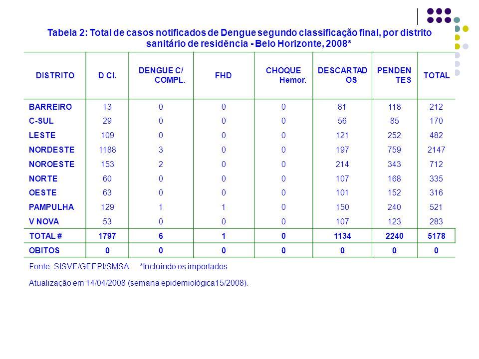 Tabela 2: Total de casos notificados de Dengue segundo classificação final, por distrito sanitário de residência - Belo Horizonte, 2008*