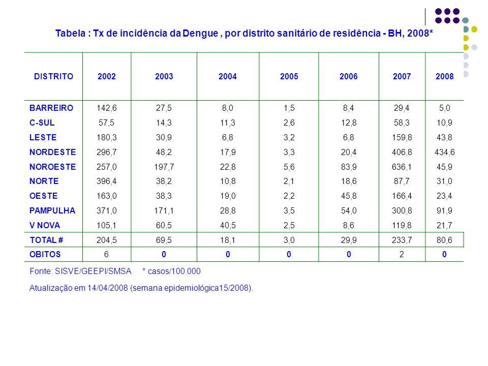 Tabela : Tx de incidência da Dengue , por distrito sanitário de residência - BH, 2008*
