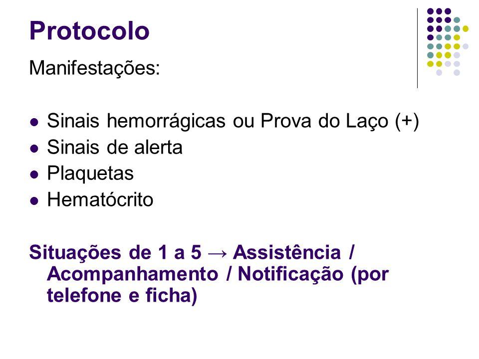 Protocolo Manifestações: Sinais hemorrágicas ou Prova do Laço (+)