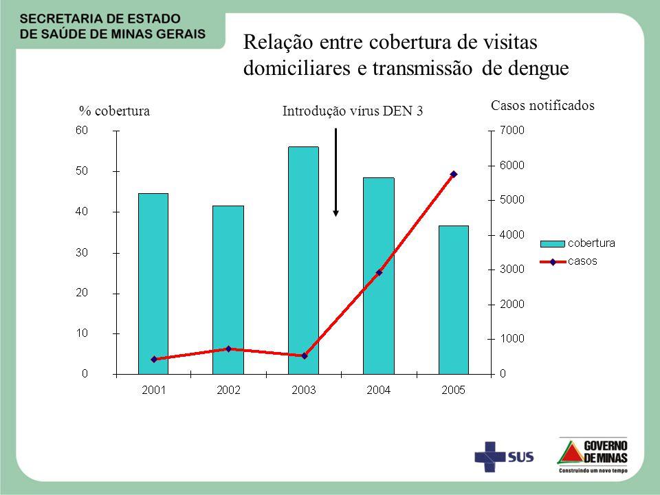 Relação entre cobertura de visitas domiciliares e transmissão de dengue
