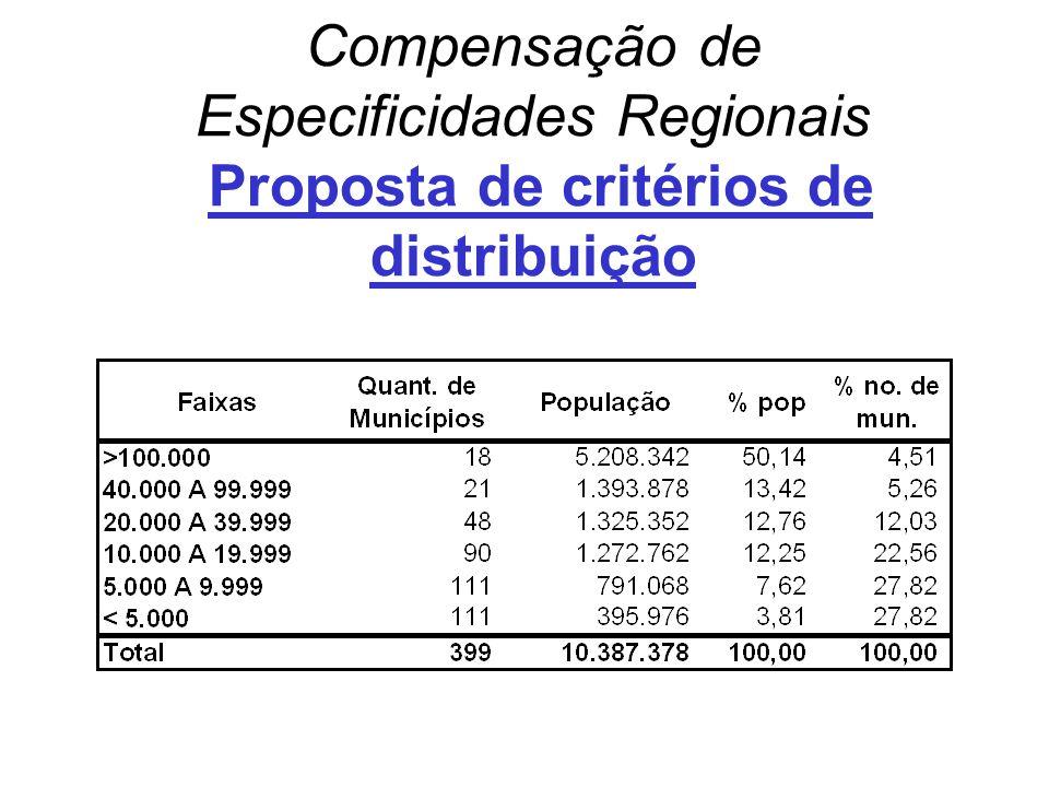 Compensação de Especificidades Regionais Proposta de critérios de distribuição
