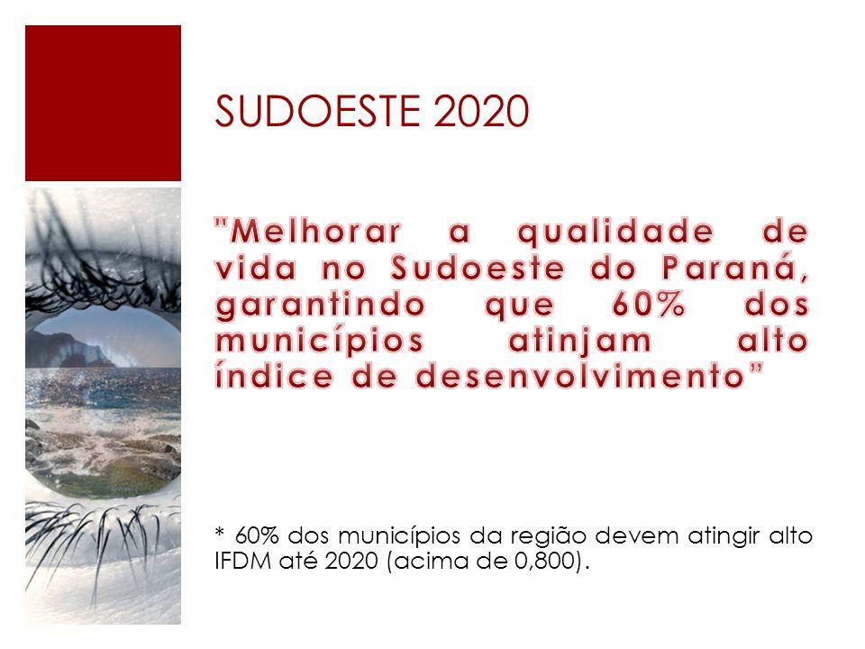 SUDOESTE 2020 Melhorar a qualidade de vida no Sudoeste do Paraná, garantindo que 60% dos municípios atinjam alto índice de desenvolvimento