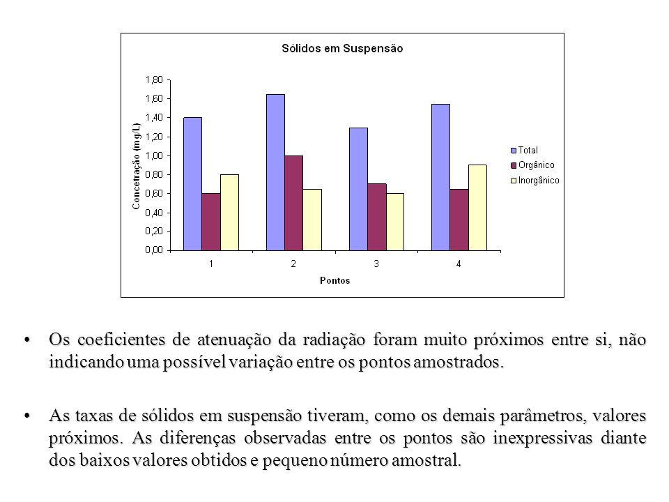 Os coeficientes de atenuação da radiação foram muito próximos entre si, não indicando uma possível variação entre os pontos amostrados.