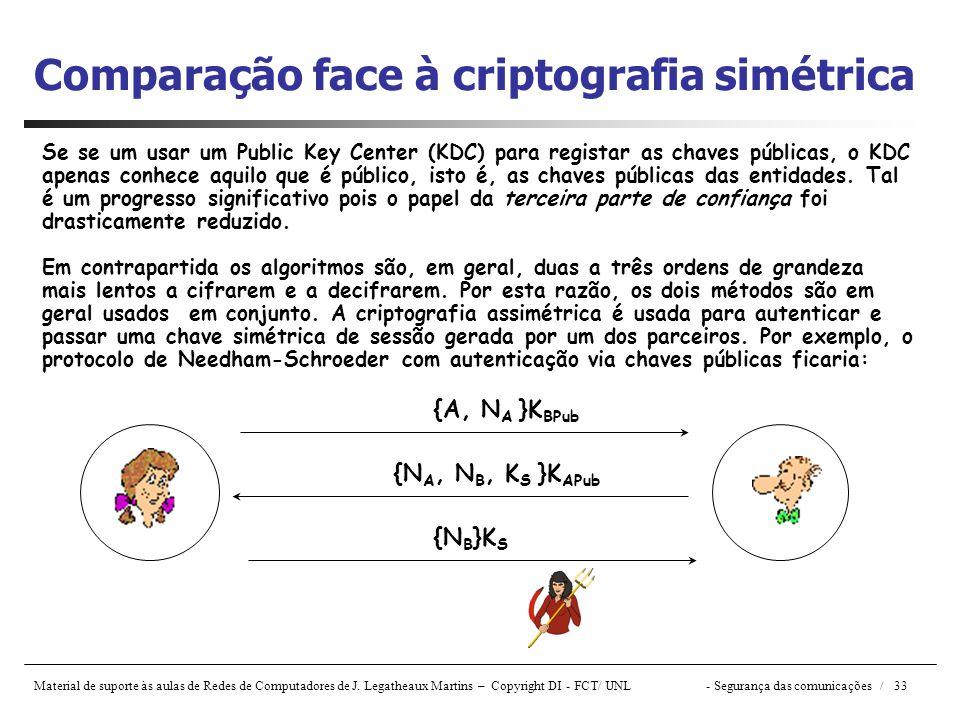Comparação face à criptografia simétrica