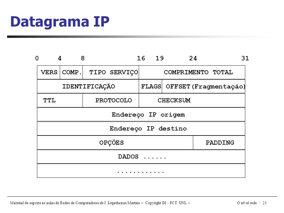 Datagrama IP 4 8 16 19 24 31 DADOS ...... ............ PADDING OPÇÕES