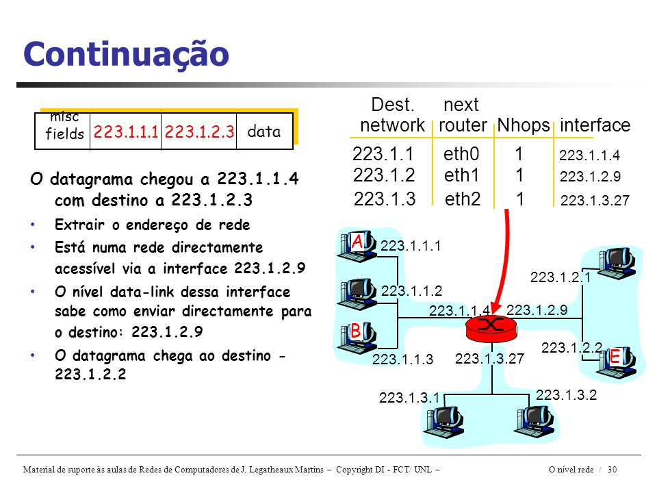 Continuação Dest. next network router Nhops interface