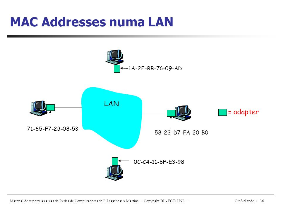 MAC Addresses numa LAN LAN = adapter 1A-2F-BB-76-09-AD
