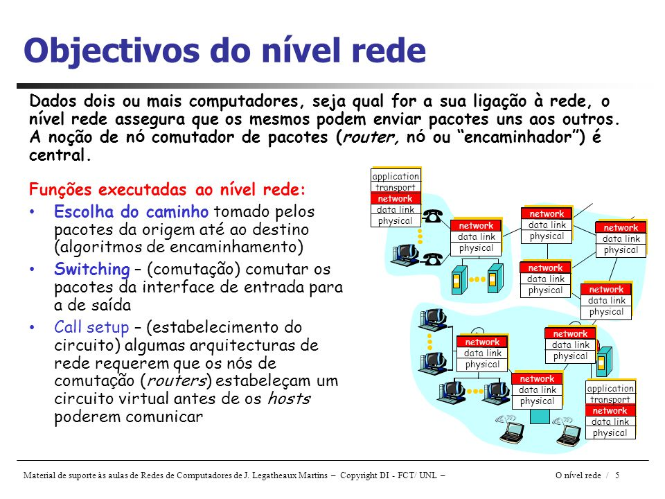 Objectivos do nível rede