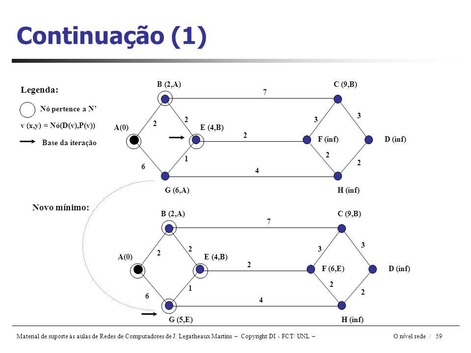 Continuação (1) Legenda: Novo mínimo: B (2,A) C (9,B) Nó pertence a N'