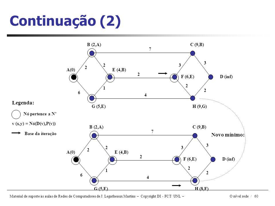 Continuação (2) Legenda: Novo mínimo: B (2,A) C (9,B) 7 3 2 3 2 A(0)