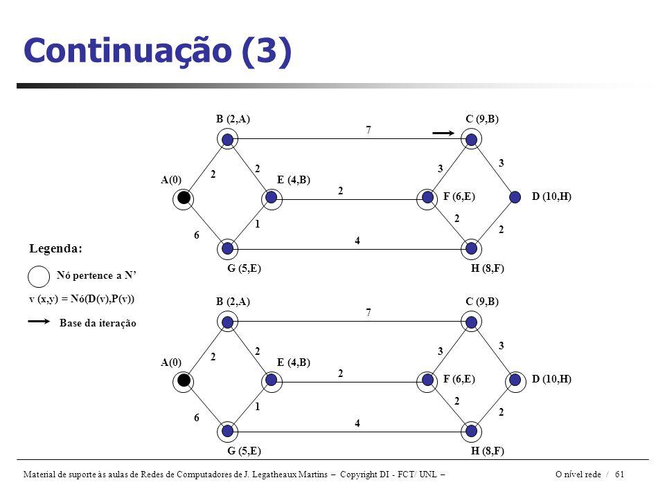 Continuação (3) Legenda: B (2,A) C (9,B) 7 3 2 3 2 A(0) E (4,B) 2